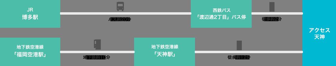 JR博多駅よりバス約10分、西鉄バスに乗り換え「渡辺通2丁目」バス停より徒歩約2分でアクセス天神へ到着。地下鉄空港線「福岡空港駅」より地下鉄約10分、地下鉄空港線「天神駅」より徒歩約12分でアクセス天神へ到着。
